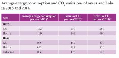 Image: Energy consumption and CO2 emissions comparison table