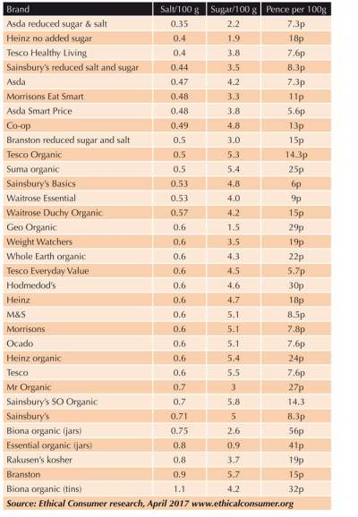 Image: baked beans salt and sugar content