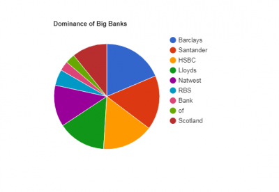 Image: Pie Chart of biggest business and charity banks
