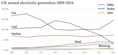 Graph: annual uk electricity generation 2009-16