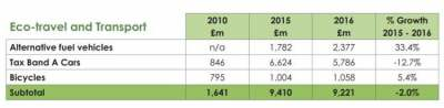 Table: eco travel and transport spending
