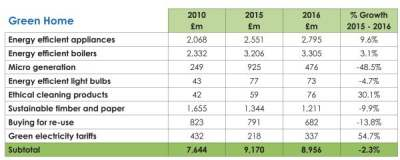 Table: green home spending