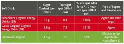 Image: Sugar content energy drinks sugar tax