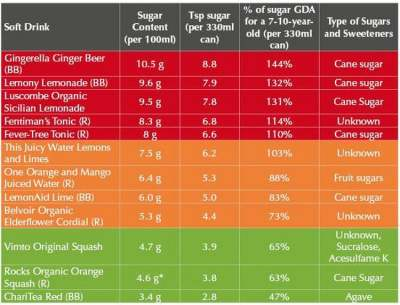 Image: Sugar content soft drinks tax