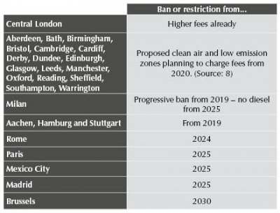Table: countries banning fossil-fuelled cars