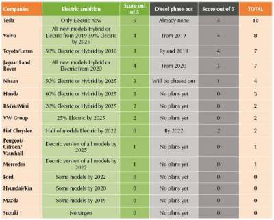 Table: diesel phase out and fleet electrification