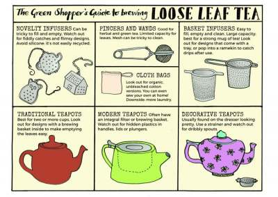 Infographic: Guide to brewing Loose Leaf Tea