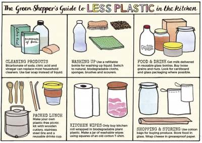 Image: Less plastic in the kitchen guide