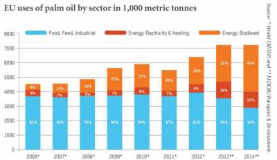 Table: EU uses of palm oil by sector in 1000 metric tonnes