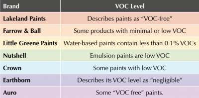 table: voc levels of different paint brands