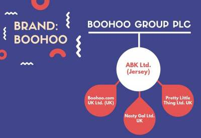 diagram: boohoo group plc brand boohoo company structure