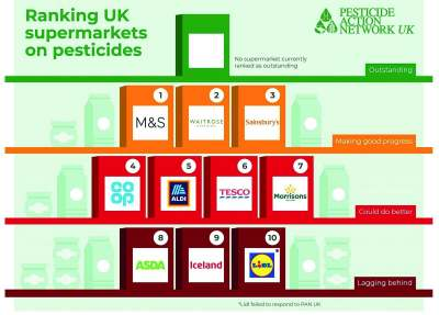 infographic: ranking uk supermarkets on pesticides pesticides action network