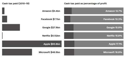 bar chart: tax paid by the silicon six