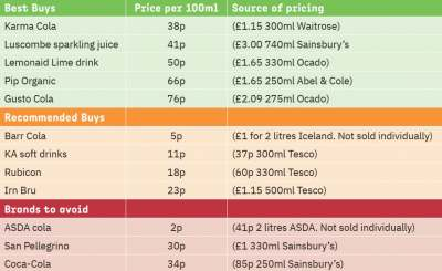 table: soft drinks price comparison