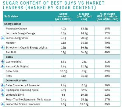 image: sugar content of ethical soft drinks market leaders