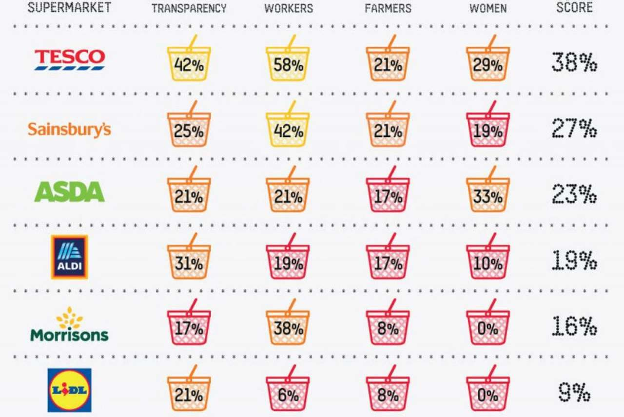 table: supermarket scorecard for human suffering