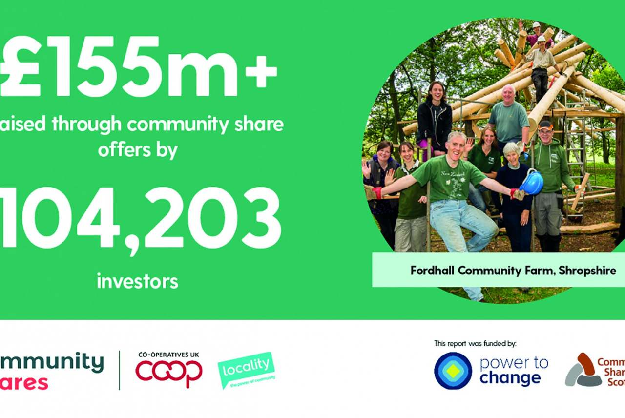 graphic: £155m raised through community share offers