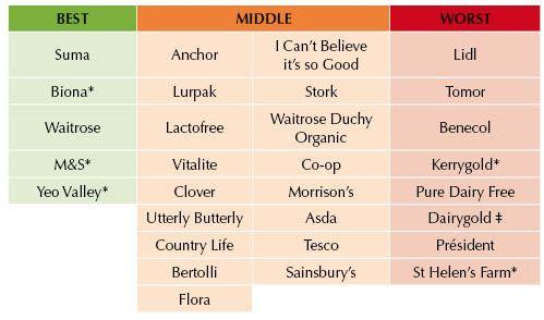 Table: butter palm oil ratings