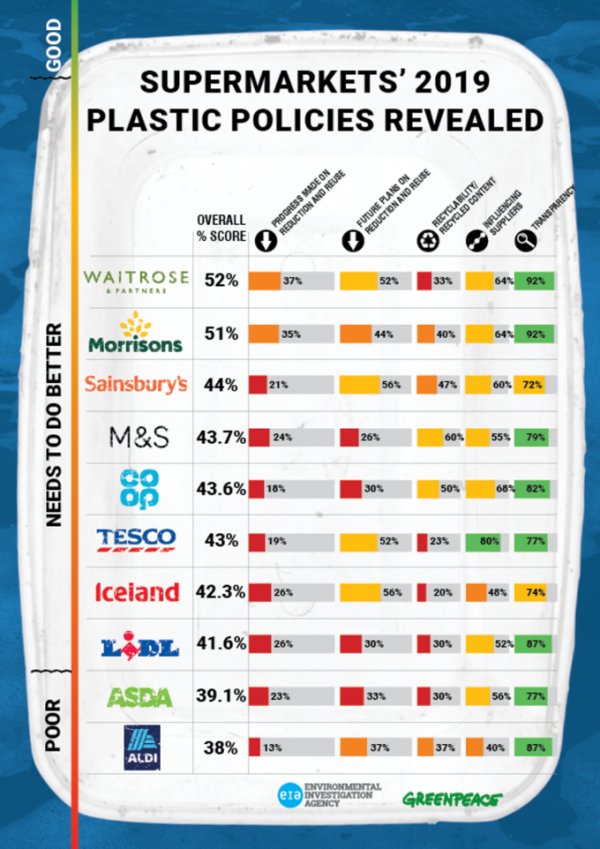 Greenpeace ranking infographic
